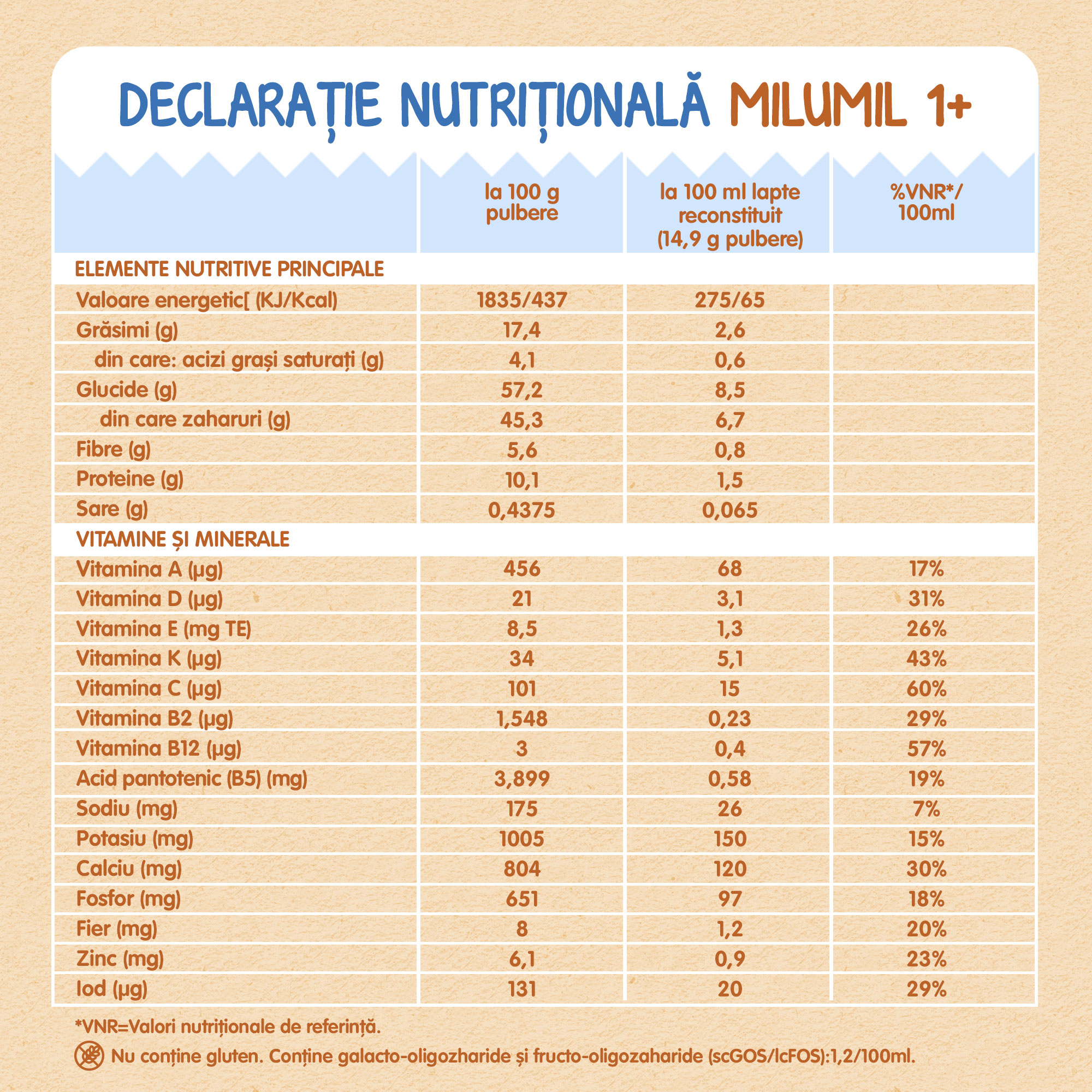 declaratie nutritionala
